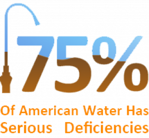 water deficiencies percentage